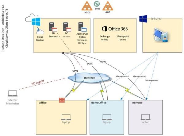 Cloud Lösung mit Azure, Office 365, Intune