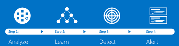 Microsoft Advanced Threat Analytics