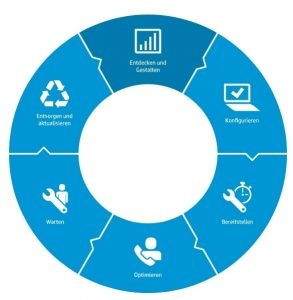 HP DaaS Lifecycle Management