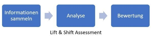 Lift & Shift Assessment