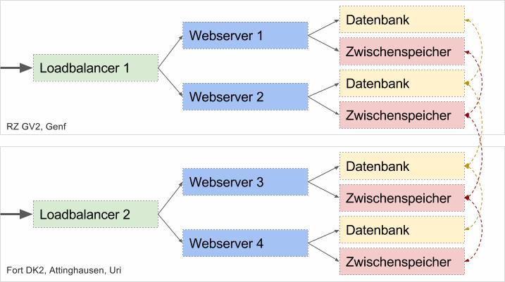 architektur-lbwp-simpel