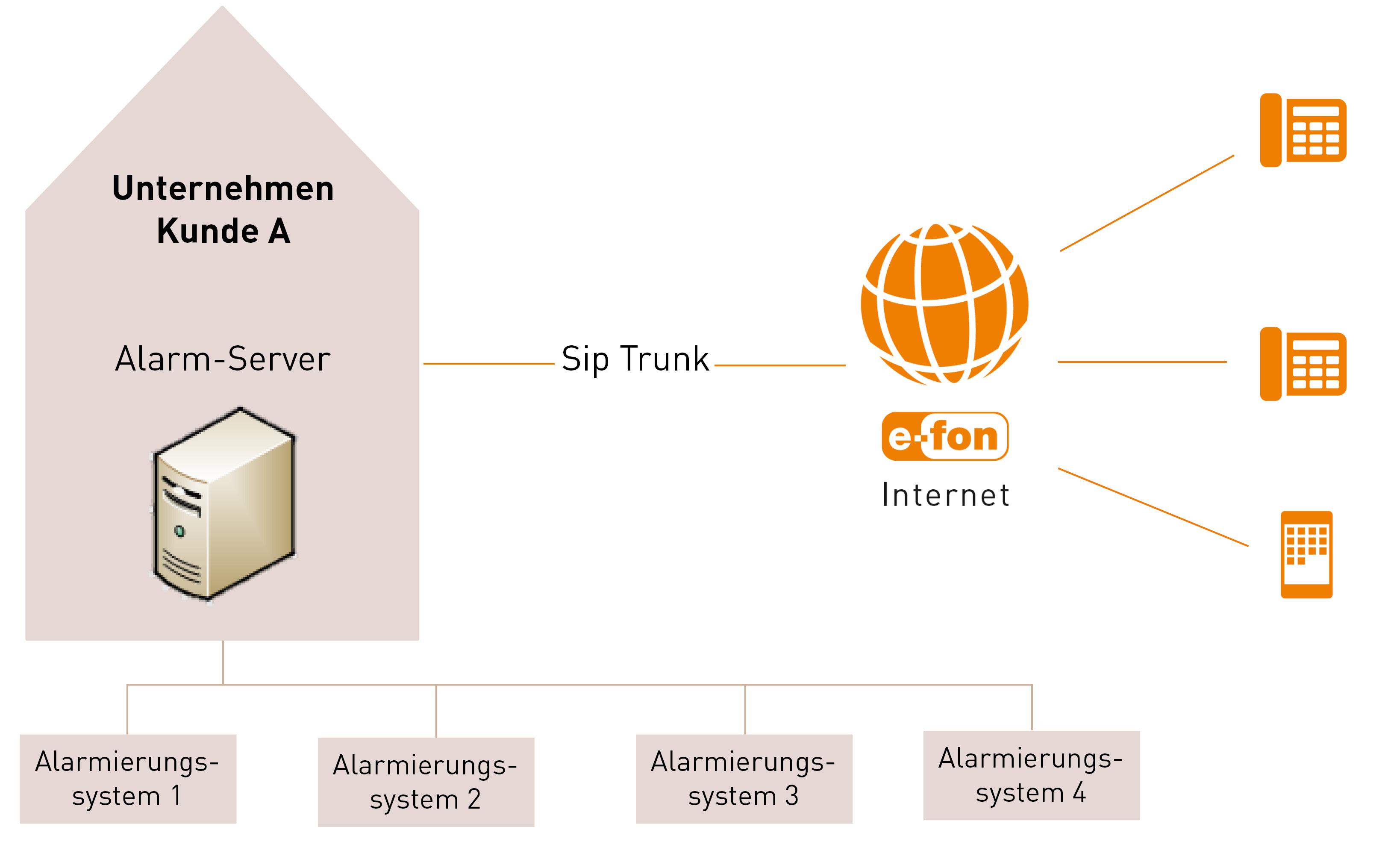 Alarmserver via Sip Trunk an virtuelle Telefonanlage verbinden