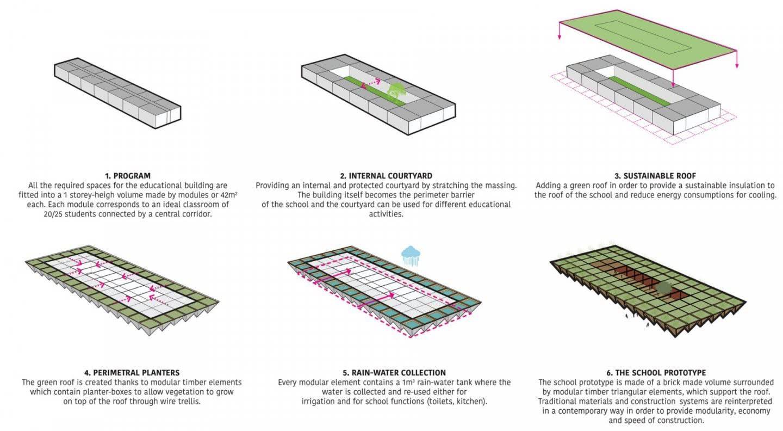 3_ValentinoGareri_Design Process