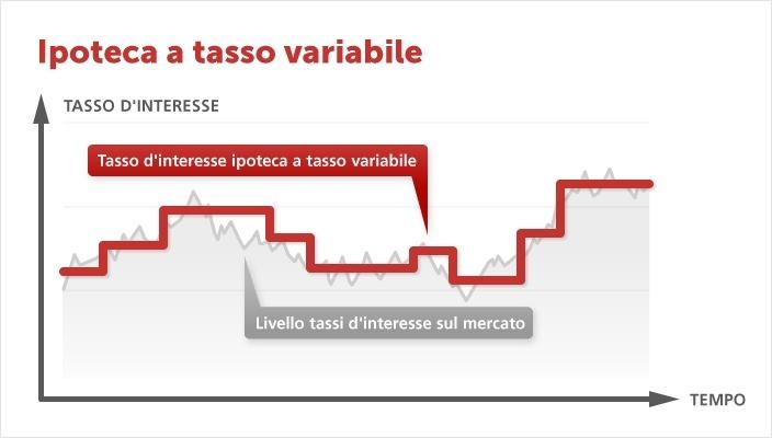 ipoteca_a_tasso_variabile