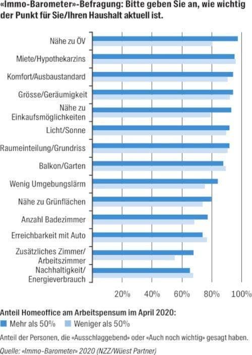 """Ergebnis der """"Immo-Barometer""""-Befragung von Wüest Partner"""