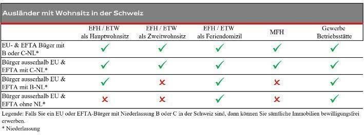 Ratgeber Lex Koller der Engel & Völkers Wohnen Schweiz AG