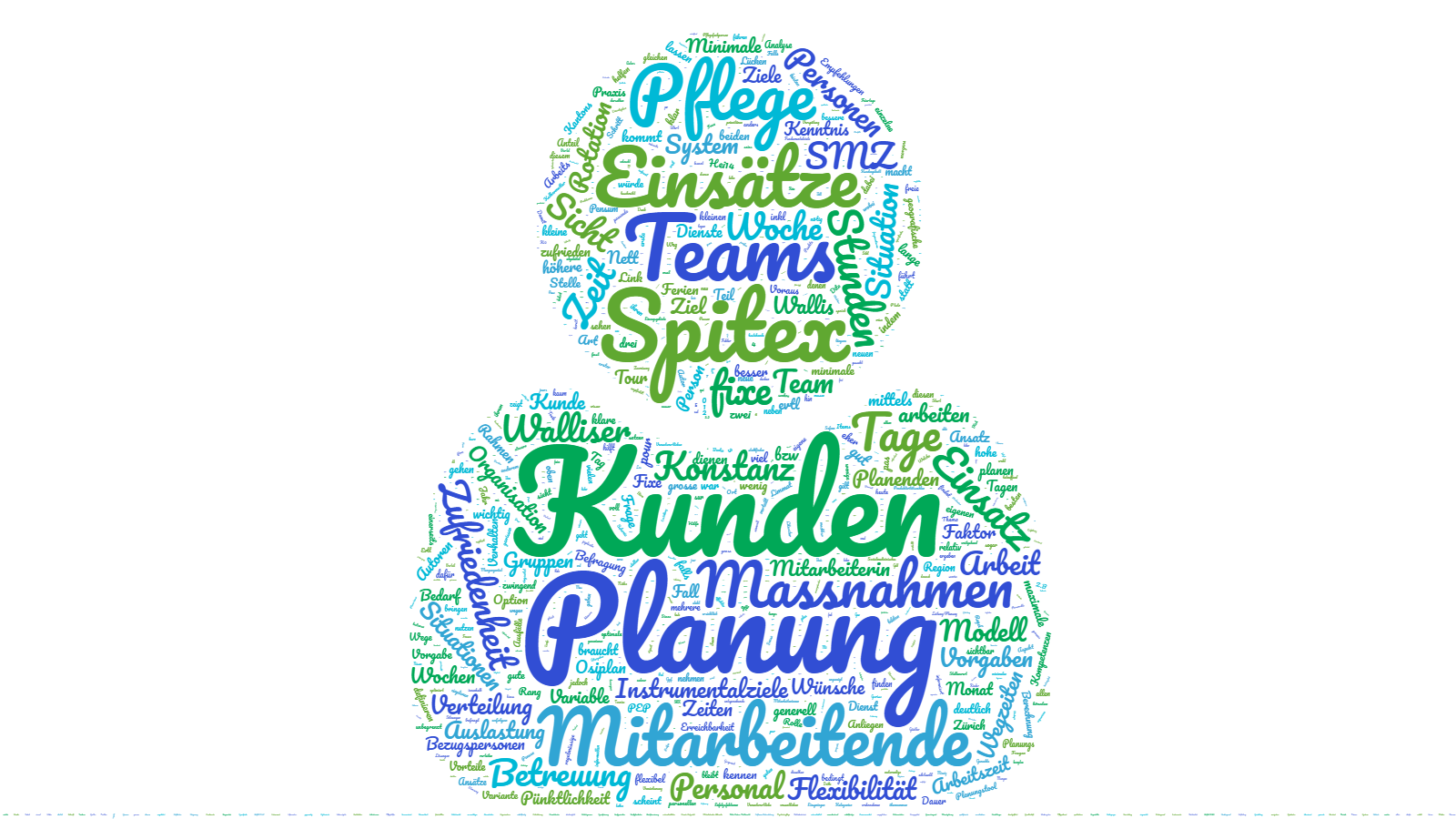 Wordcloud Einsatzplanung