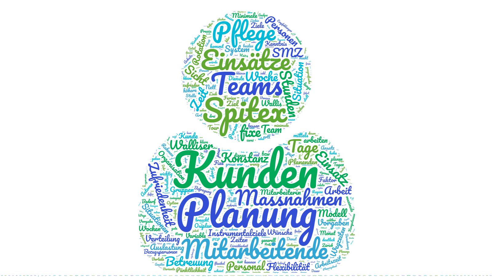 Wordcloud Einsatzplanung
